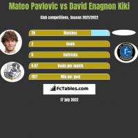 Mateo Pavlovic vs David Enagnon Kiki h2h player stats