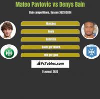 Mateo Pavlovic vs Denys Bain h2h player stats