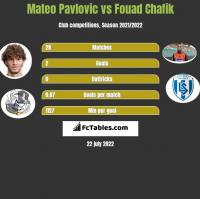 Mateo Pavlovic vs Fouad Chafik h2h player stats