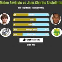 Mateo Pavlovic vs Jean-Charles Castelletto h2h player stats