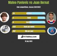 Mateo Pavlovic vs Juan Bernat h2h player stats