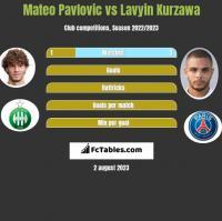 Mateo Pavlovic vs Lavyin Kurzawa h2h player stats