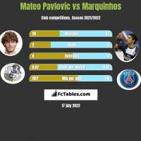 Mateo Pavlovic vs Marquinhos h2h player stats