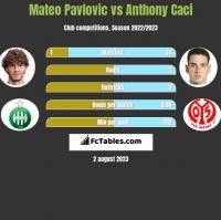 Mateo Pavlovic vs Anthony Caci h2h player stats