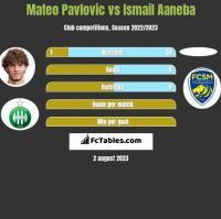 Mateo Pavlovic vs Ismail Aaneba h2h player stats