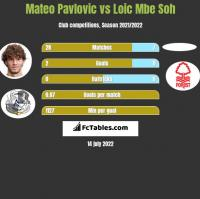 Mateo Pavlovic vs Loic Mbe Soh h2h player stats