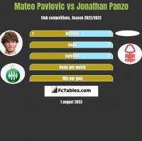 Mateo Pavlovic vs Jonathan Panzo h2h player stats