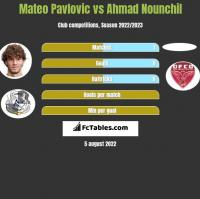 Mateo Pavlovic vs Ahmad Nounchil h2h player stats
