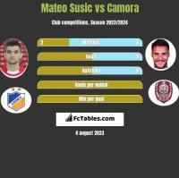 Mateo Susic vs Camora h2h player stats
