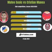 Mateo Susic vs Cristian Manea h2h player stats