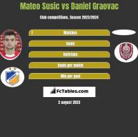 Mateo Susic vs Daniel Graovac h2h player stats