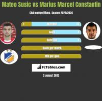Mateo Susic vs Marius Marcel Constantin h2h player stats