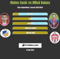 Mateo Susic vs Mihai Balasa h2h player stats