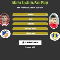 Mateo Susic vs Paul Papp h2h player stats