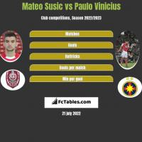 Mateo Susic vs Paulo Vinicius h2h player stats