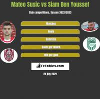Mateo Susic vs Siam Ben Youssef h2h player stats