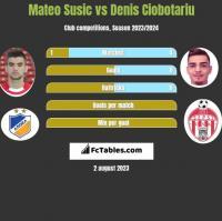 Mateo Susic vs Denis Ciobotariu h2h player stats