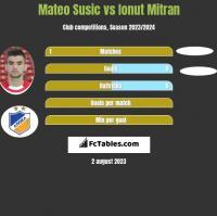 Mateo Susic vs Ionut Mitran h2h player stats