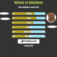 Mateus vs Ademilson h2h player stats