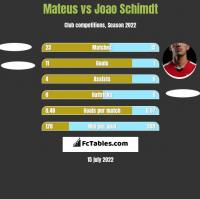 Mateus vs Joao Schimdt h2h player stats