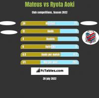 Mateus vs Ryota Aoki h2h player stats
