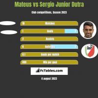 Mateus vs Sergio Junior Dutra h2h player stats