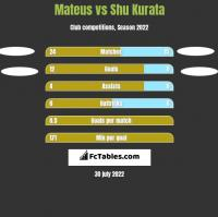 Mateus vs Shu Kurata h2h player stats