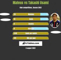 Mateus vs Takashi Usami h2h player stats