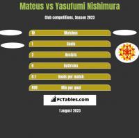 Mateus vs Yasufumi Nishimura h2h player stats
