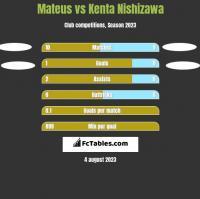 Mateus vs Kenta Nishizawa h2h player stats