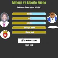 Mateus vs Alberto Bueno h2h player stats