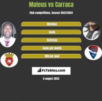 Mateus vs Carraca h2h player stats