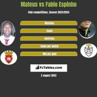 Mateus vs Fabio Espinho h2h player stats