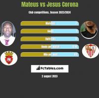 Mateus vs Jesus Corona h2h player stats