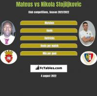 Mateus vs Nikola Stojiljkovic h2h player stats