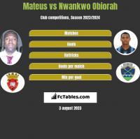Mateus vs Nwankwo Obiorah h2h player stats