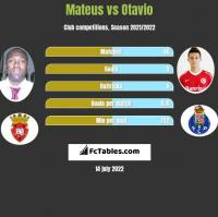 Mateus vs Otavio h2h player stats