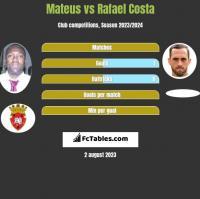 Mateus vs Rafael Costa h2h player stats