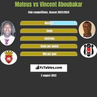 Mateus vs Vincent Aboubakar h2h player stats