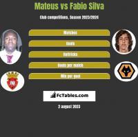 Mateus vs Fabio Silva h2h player stats