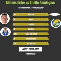 Mateus Uribe vs Adolfo Dominguez h2h player stats
