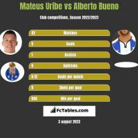 Mateus Uribe vs Alberto Bueno h2h player stats