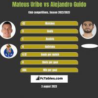 Mateus Uribe vs Alejandro Guido h2h player stats