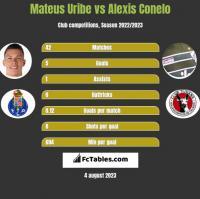 Mateus Uribe vs Alexis Conelo h2h player stats