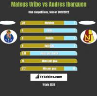 Mateus Uribe vs Andres Ibarguen h2h player stats