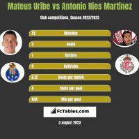 Mateus Uribe vs Antonio Rios Martinez h2h player stats