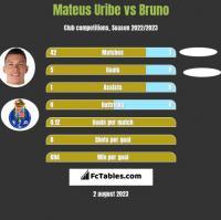 Mateus Uribe vs Bruno h2h player stats
