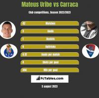 Mateus Uribe vs Carraca h2h player stats