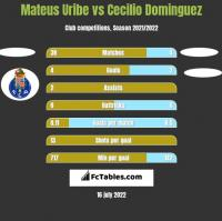 Mateus Uribe vs Cecilio Dominguez h2h player stats