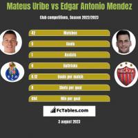 Mateus Uribe vs Edgar Antonio Mendez h2h player stats